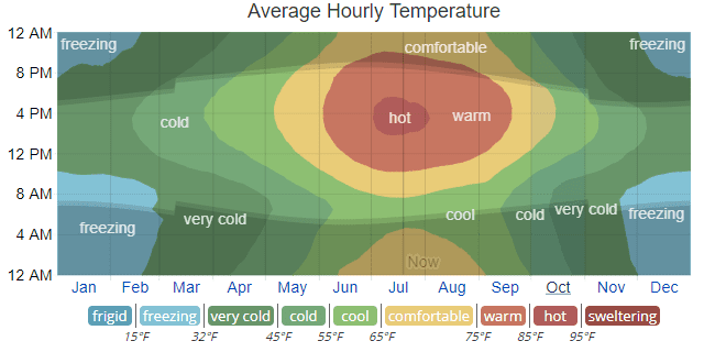 Temperature conditions that effect house painting in Denver.