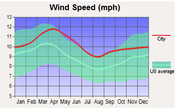 Wind conditions that effect house painting in Denver.
